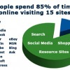 85% of visits to 15 sites