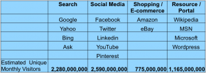 Sites that get the most Internet Traffic